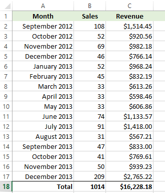 monthly-sales-breakdown