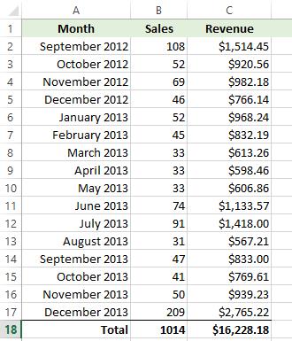 monthly-sales-breakdown