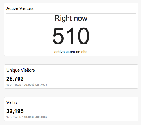 google-analytics-realtime