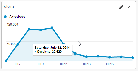 google-analytics-traffic
